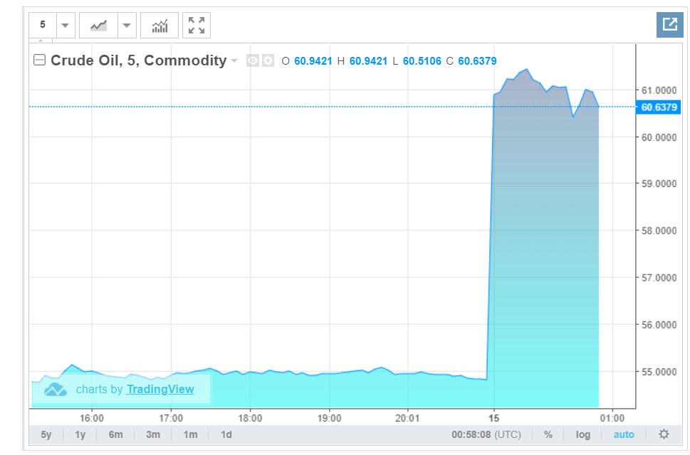Giá dầu WTI tăng hơn 11% so với phiên cuối ngày hôm qua